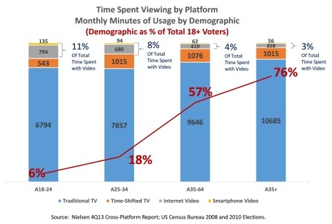 TVB Analysis of Monthly Video Viewing