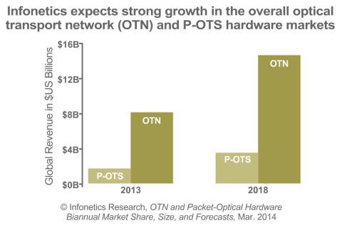 Worldwide overall OTN revenue totaled $8 billion in 2013, or 66% of all optical network hardware spending, while P-OTS equipment came to $1.7 billion in 2013, reports Infonetics Research. (Graphic: Infonetics Research)