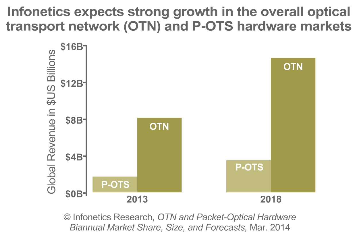 Infonetics: OTN Switching is Booming