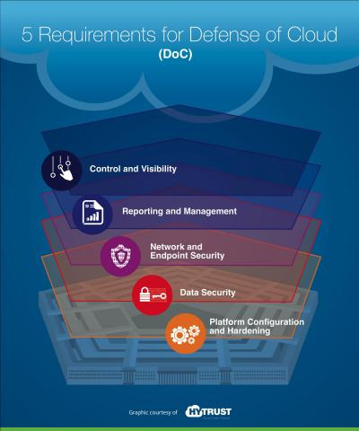 "INFOGRAPHIC: ""Five Requirements for Defense of Cloud (DoC)"" (Graphic: Business Wire)"