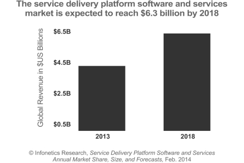"""We're seeing a pronounced difference in SDP spending trends in mature markets versus emerging markets, with operators in more mature markets focusing more on service layer transformation as they migrate to IMS over LTE and on business-to-business and enterprise services, while operators in developing regions continue to chase the consumer opportunity,"" reports Shira Levine, directing analyst for service enablement and subscriber intelligence at Infonetics Research. (Graphic: Infonetics Research)"