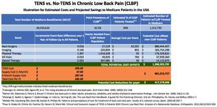 The financial impact calculation estimates that using the current standard of care procedures to treat approximately 1.5 million Medicare beneficiaries who have chronic low back pain and seek medical intervention now costs approximately $1.3 billion annually. If all of those patients are supplied with a transcutaneous electrical nerve stimulation system (TENS), in place of other treatment options, Medicare could save an estimated $417 million. (Graphic: Business Wire)