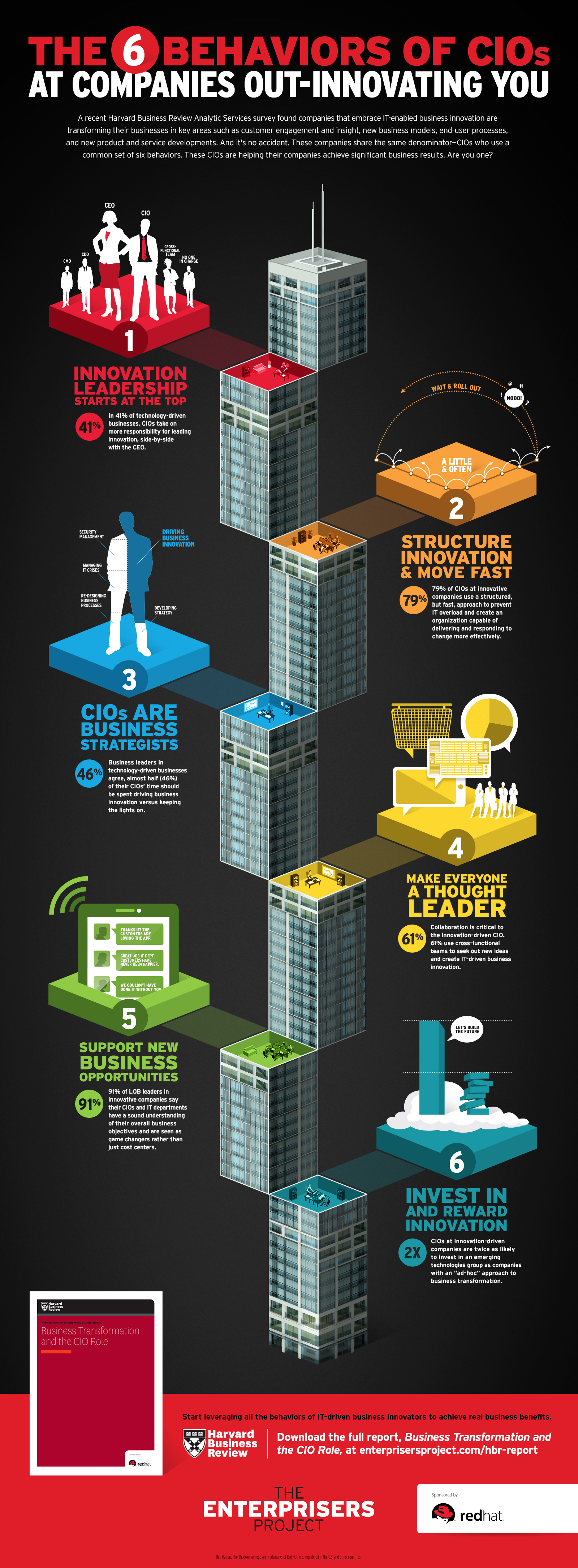 Infographic: The 6 behaviors of CIOS at companies out-innovating you (Graphic: Business Wire)