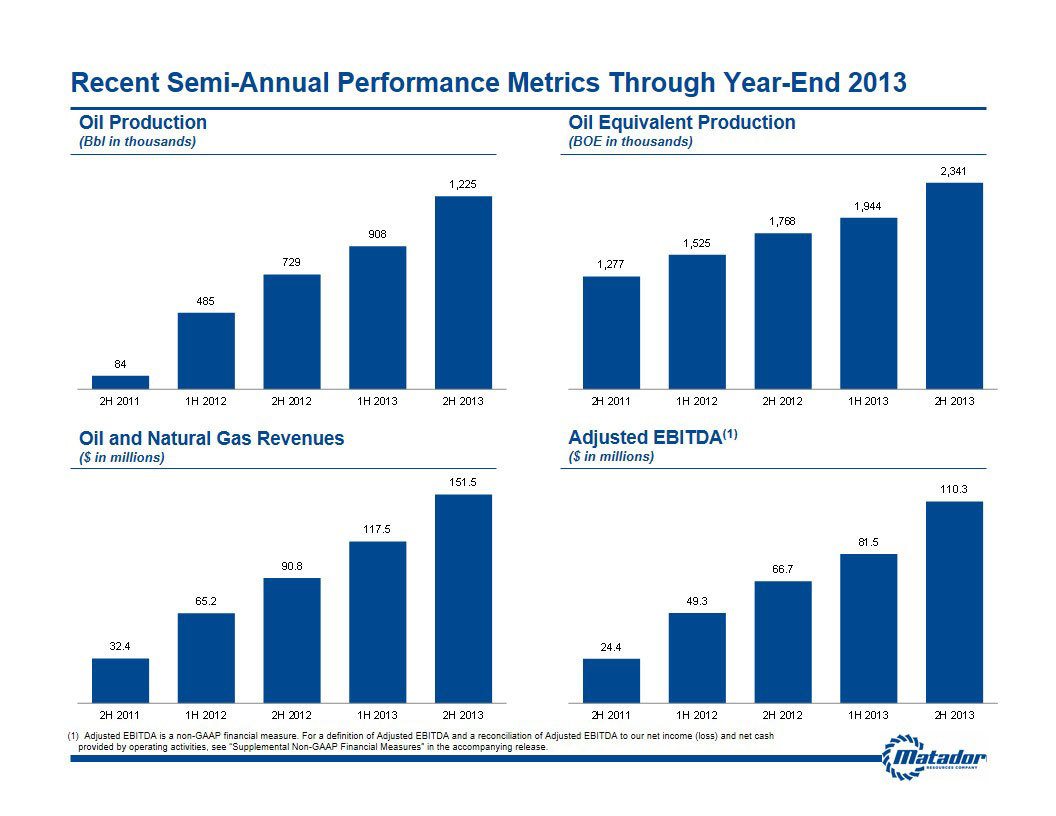 Chart highlighting various aspects of Matador's growth on a sequential six-month basis. (Graphic: Business Wire)