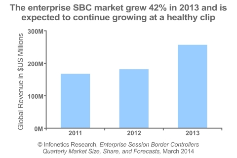 """Demand for enterprise session border controllers (eSBCs) continues to be strong as businesses transition to SIP trunking. North America remains the primary region for the eSBC market, but enterprises in other regions, particularly Europe, are accelerating adoption of SIP trunking, which in turn should positively impact eSBC sales outside North America,"" notes Diane Myers, principal analyst for VoIP, UC, and IMS at Infonetics Research. (Graphic: Infonetics Research)"