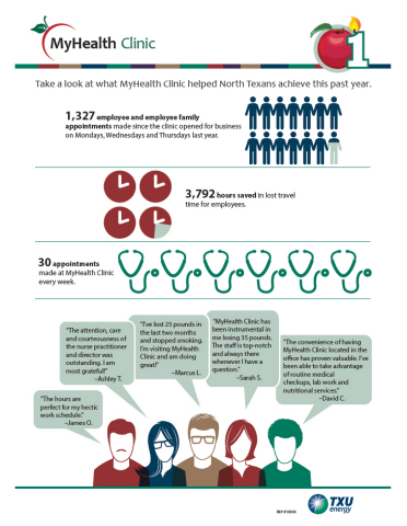 Take a look at what MyHealth Clinic helped North Texans achieve this past year. (Graphic: Business Wire)