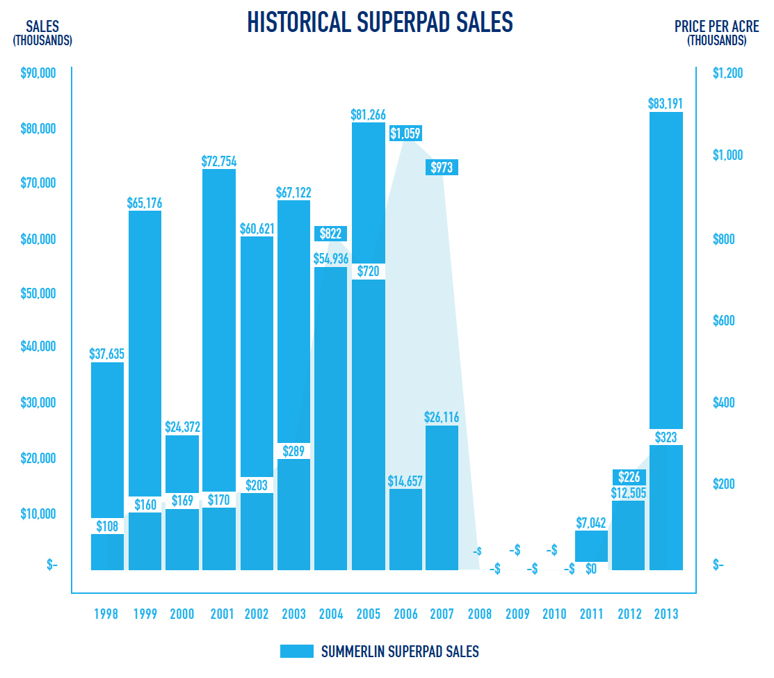 Historical Superpad Sales (Graphic: Business Wire)