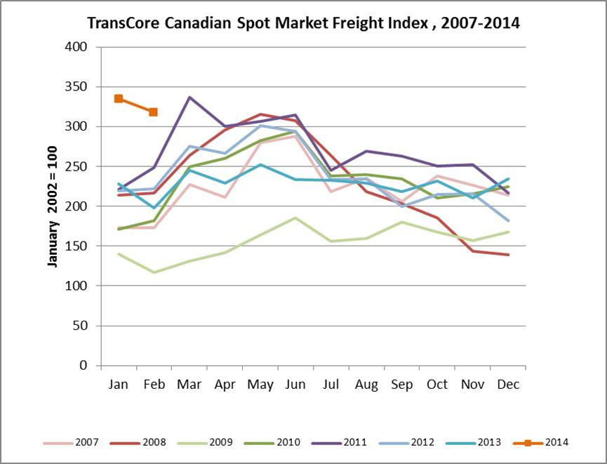TransCore Link Logistics Canadian Spot Market Freight Index (2007-2014) (Graphic: Business Wire)
