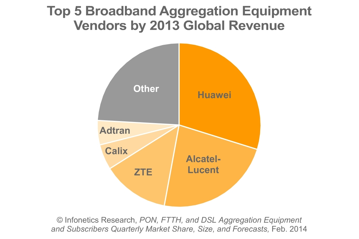 """""""2013 ended up being a strong year for fixed broadband spending, driven by the continued growth of GPON and vectoring-capable VDSL gear. Competition, over-the-top (OTT) and multiscreen video, and national broadband goals remain the primary drivers for fixed broadband investment,"""" notes Jeff Heynen, principal analyst for broadband access and pay TV at Infonetics Research. (Graphic: Infonetics Research)"""