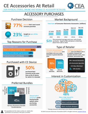 CE accessories at retail infographic (Graphic: Business Wire)