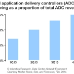 """Virtual application delivery controller (ADC) revenue is growing fast as cloud services, hybrid cloud, and the shift to cloud-architected data centers create demand for virtual appliances,"" notes Cliff Grossner, Ph.D., directing analyst for data center and cloud at Infonetics Research. (Graphic: Infonetics Research)"