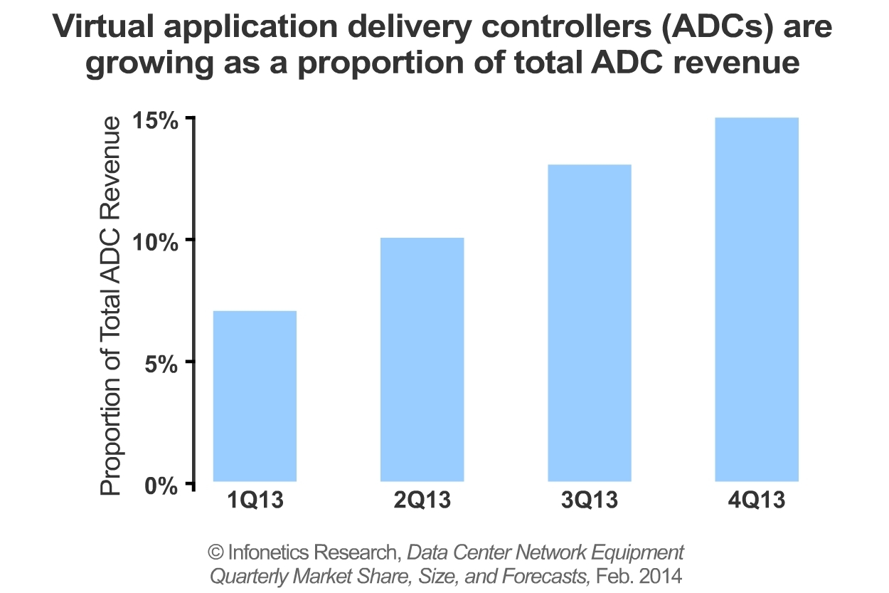 """""""Virtual application delivery controller (ADC) revenue is growing fast as cloud services, hybrid cloud, and the shift to cloud-architected data centers create demand for virtual appliances,"""" notes Cliff Grossner, Ph.D., directing analyst for data center and cloud at Infonetics Research. (Graphic: Infonetics Research)"""