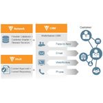 Veeva Systems' Multichannel Commercial Suite brings all communication channels together for better customer interactions. For a short demo, visit http://www.veeva.com/suitedemo. (Graphic: Business Wire)