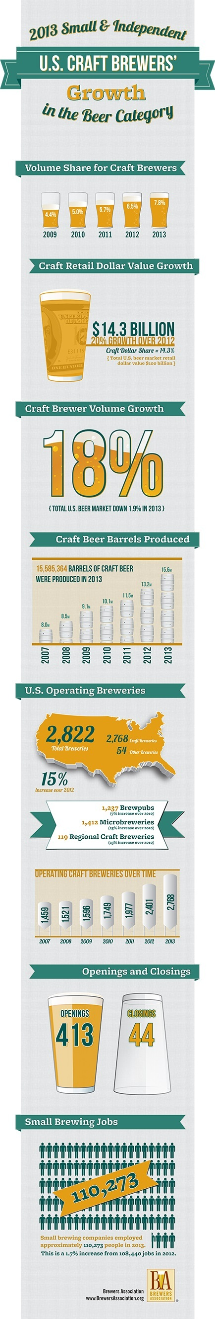 Small and Independent U.S. Craft Brewers Growth in 2013. (Graphic: Business Wire)