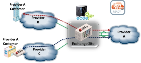 Telco Systems Announces E-Access Plus Solution for Exchange and Wholesale Applications (Graphic: Business Wire)
