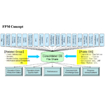 FPM Concept and FPM System Diagram
