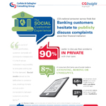 Banking: The Social Customer Experience (Graphic: Business Wire)