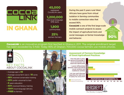 The Hershey-funded CocoaLink program positively impacted the livelihoods of Ghanaian cocoa farmers, according to a three-year independent study. (Graphic: Business Wire)