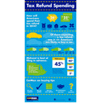 CarMax Tax Refund Spending Infographic (Graphic: Business Wire)