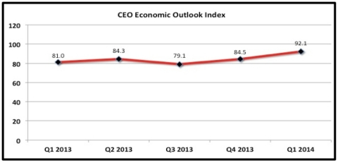 CEO Economic Outlook Index (Graphic: Business Roundtable)