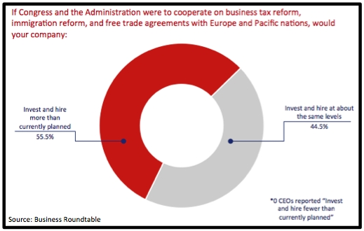 Response to special question number one. (Graphic: Business Roundtable)