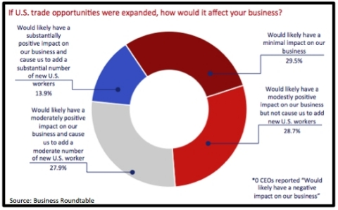 Response to special question number two. (Graphic: Business Roundtable)