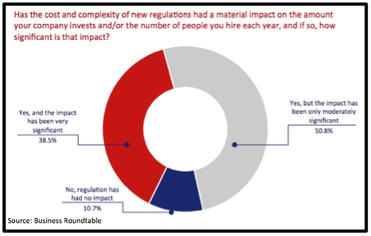 Response to special question number three. (Graphic: Business Roundtable)