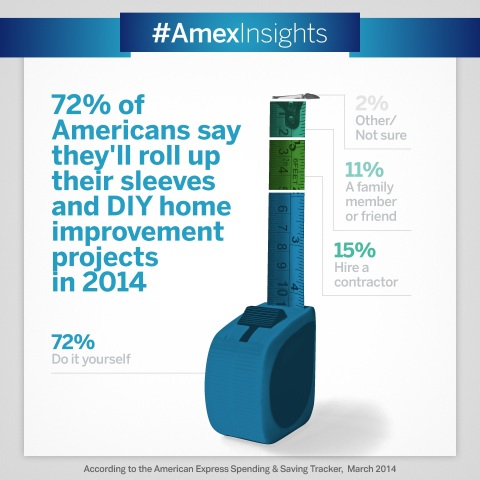 """More Americans are opting to take on home improvement projects themselves, with 72% planning to """"DIY"""" this year, up from 66% in 2010. (Graphic: Business Wire)"""