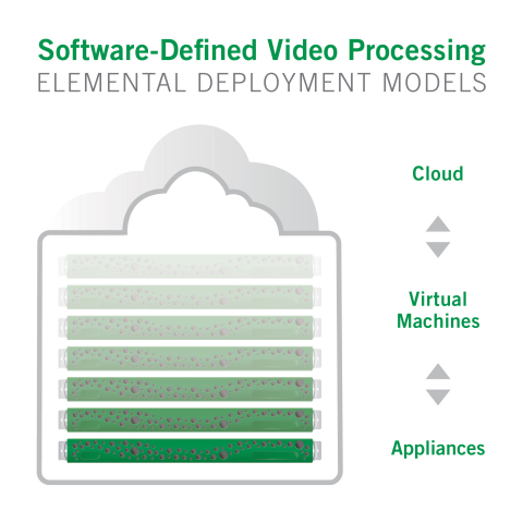 Software-defined video is an approach to implementing flexible, scalable and easily upgradable video architectures to enable TV Everywhere and other new delivery models. It will be featured on the Elemental booth at NAB 2014 April 7-11 (LVCC SU 2724). (Graphic: Business Wire)