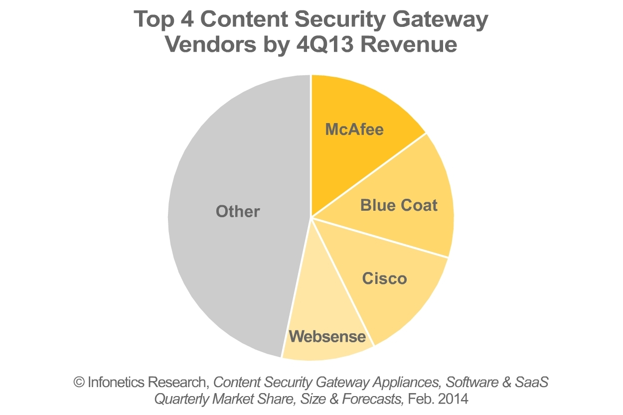 McAfee edged out Blue Coat by a hair to claim the #1 ranking for content security market share in the final quarter of 2013, followed by Cisco, reports Infonetics Research analyst Jeff Wilson. (Graphic: Infonetics Research)