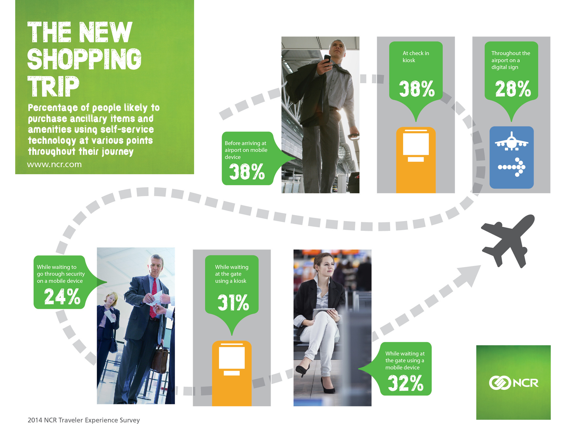 Percentage of people likely to make purchases using self-service technology at various points in their air travel trips. (Graphic: Business Wire)