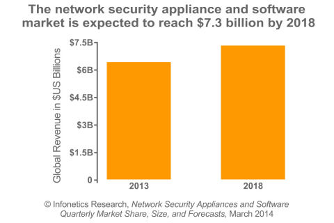 """""""The network security market nearly hit double-digit growth in the final quarter of 2013, and we expect growth to accelerate this year as service providers and enterprises increase security investment to improve security performance and keep up with a changing threat landscape,"""" notes Jeff Wilson, principal analyst for security at Infonetics Research. (Graphic: Infonetics Research)"""