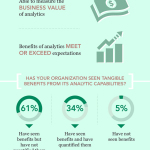 Although big data and analytics are fundamentally transforming business, many respondents struggle to calculate - or even articulate - their value. (Graphic: Business Wire)
