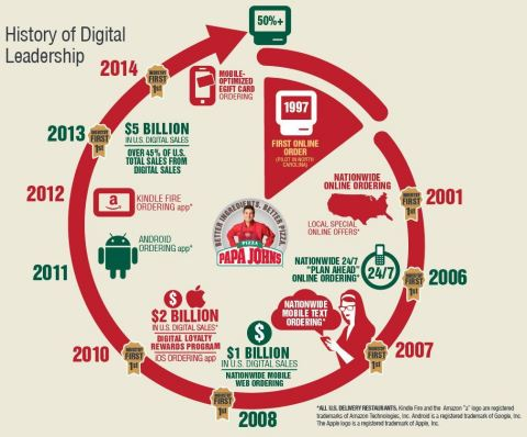 Papa John's was the first national pizza company to offer online ordering at all of its US delivery restaurants. This was the first of many digital firsts for Papa John's. In 2014, Papa John's will be the first to hit another major industry milestone by having 50% of its sales coming through its digital channels. Papa John's currently leads the industry with well more than 45% of its sales coming through its digital channels. (Graphic: Business Wire)