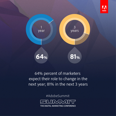 Marketers expect their role to change. (Graphic: Business Wire)