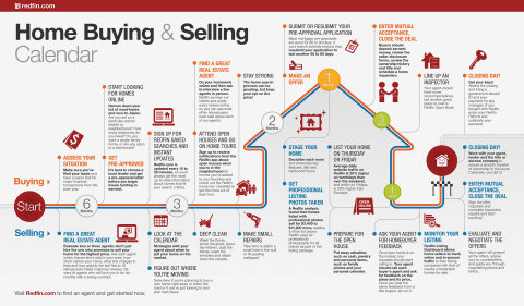 Buying or selling a home is a big deal -- and knowing how and when to start the process can be daunting. To help, Redfin agents have demystified the process and created a step-by-step infographic to guide you through the process. (Graphic: Business Wire)