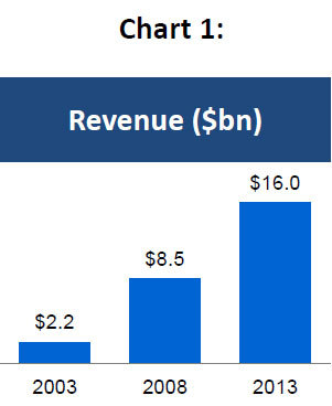 Chart 1: eBay Inc. Annual Revenue - 2003, 2008 and 2013 (Graphic: Business Wire)