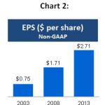 Chart 2: eBay Inc. Annual Non-GAAP Earnings per Share - 2003, 2008 and 2013 (Graphic: Business Wire)
