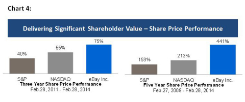 Chart 4: eBay Inc. Shareholder Performance Over Three Years and Five Years (Graphic: Business Wire)