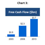 Chart 3: eBay Inc. Annual Free Cash Flow - 2003, 2008 and 2013 (Graphic: Business Wire)