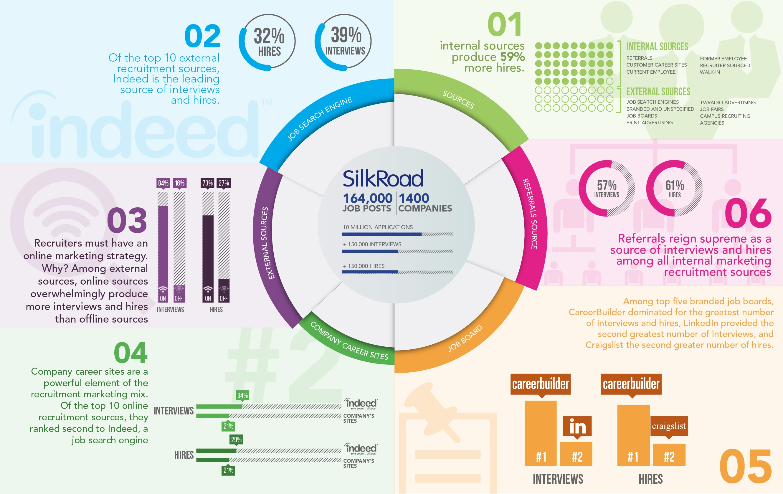 SilkRoad 2014 Top Sources of Hire (Graphic: Business Wire)