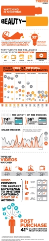 """Tremor Video Releases """"Watching is Shopping: Beauty"""" Infographic (Graphic: Business Wire)"""