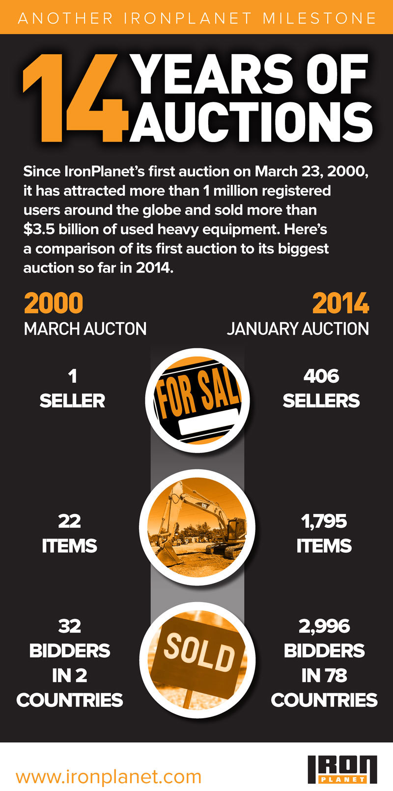IronPlanet celebrates 14 years of auctions. (Graphic: Business Wire)