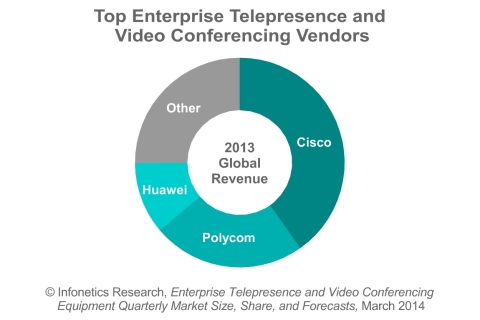 """Demand for video capabilities is at an all-time high, but businesses' willingness to spend isn't, causing a shift from high-end telepresence suites and multipurpose room systems to lower-cost software and videophones for personal videoconferencing,"" comments Matthias Machowinski, directing analyst for enterprise networks and video at Infonetics Research. ""This, along with lower selling prices due to competition, is hampering a more robust recovery in the videoconferencing market."" (Graphic: Infonetics Research)"