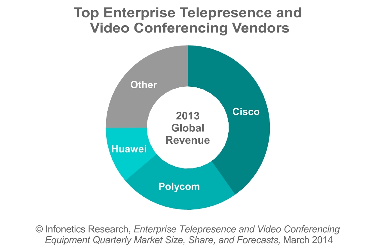 Infonetics videoconferencing and telepresence equipment market up 5 infonetics videoconferencing and telepresence equipment market up 5 business wire cheapraybanclubmaster Gallery