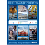 Three Years of Progress (Graphic: Business Wire)