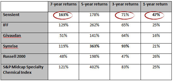 The facts about our performance are clear. Sensient has delivered competitive shareholder returns over both short-term and long-term time horizons. Source: FactSet and Bloomberg as of March 21, 2014; returns adjusted for dividends.