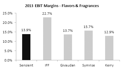 Source: Company filings and information; peers' margins represent reported margins for the applicable business segment.