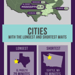 Vitals Wait Time Infographic (Graphic: Business Wire)