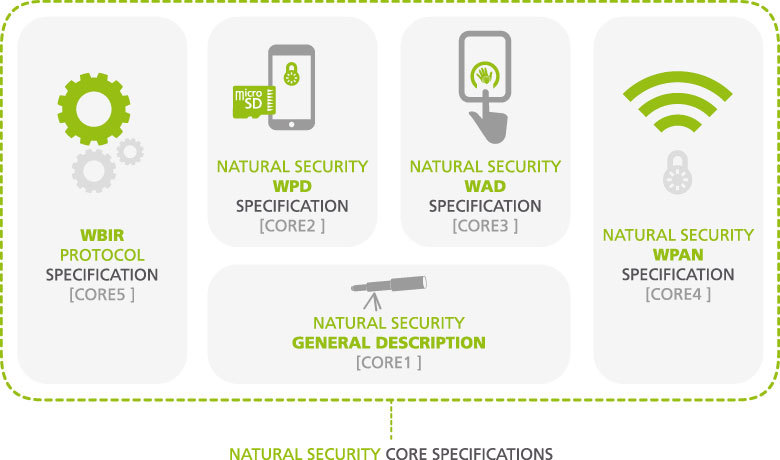 Natural Security Core Specifications (Graphic: Business Wire)